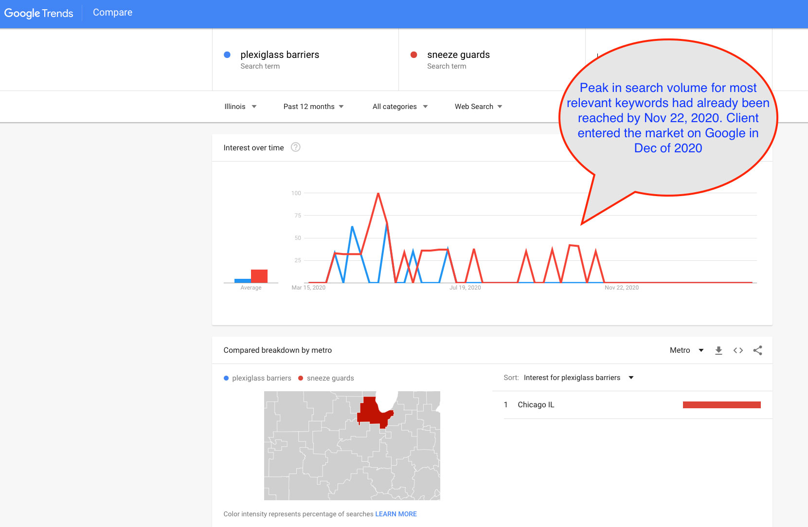 Google trends search volume shows the monthly search volume for the most important search terms. Don't blame Google for your business model that did not take this into account.